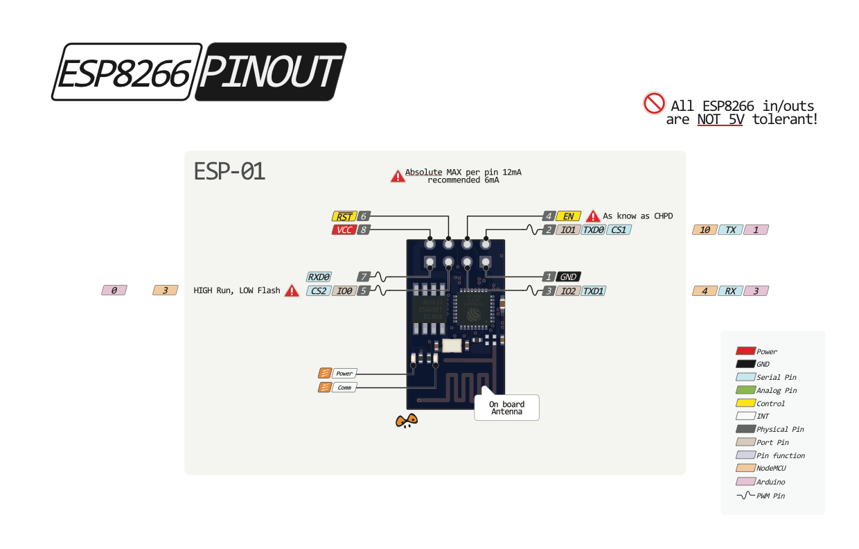 wiring schematic html with Esp01 on Esp8266 Solid State Relay Controller Project Idea moreover 1121913747190 also Creating A Usb To Rs485 Converter With Ft232rl Chip furthermore Usb To Rj45 Wiring Diagram Apc in addition Sata Power pinout.