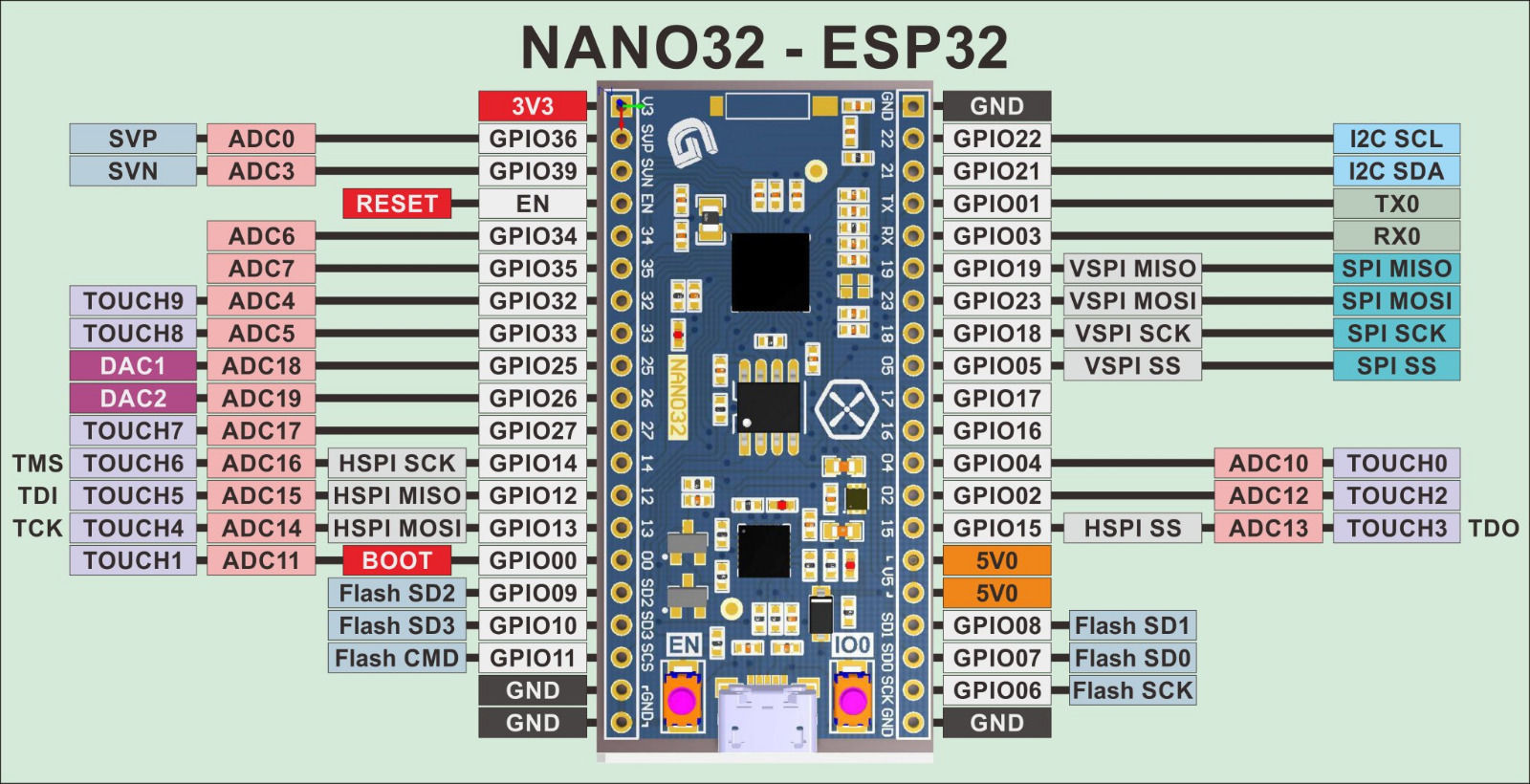 Nano32 on arduino nano pin layout